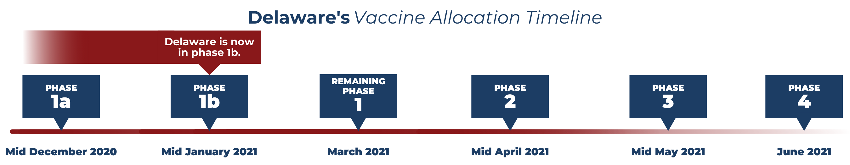 Vaccine Timeline - Current Phase 1B.
