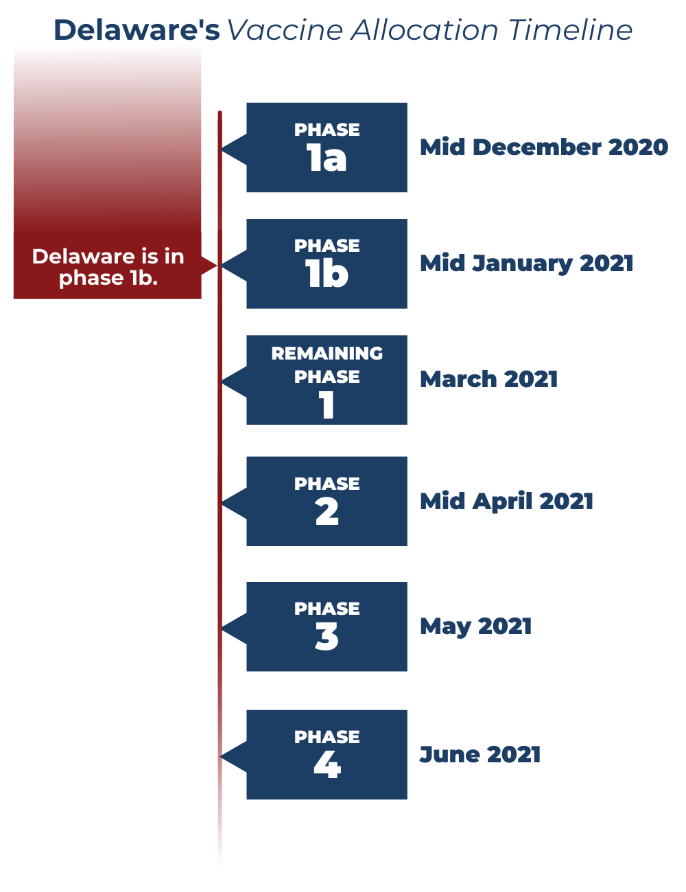 Vaccine Timeline graphic. Currently in Phase 1B