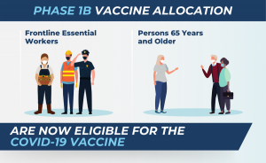 Phase 1B Are now eligible graphic. This include Frontline Essential workers and Persons 65 and up.