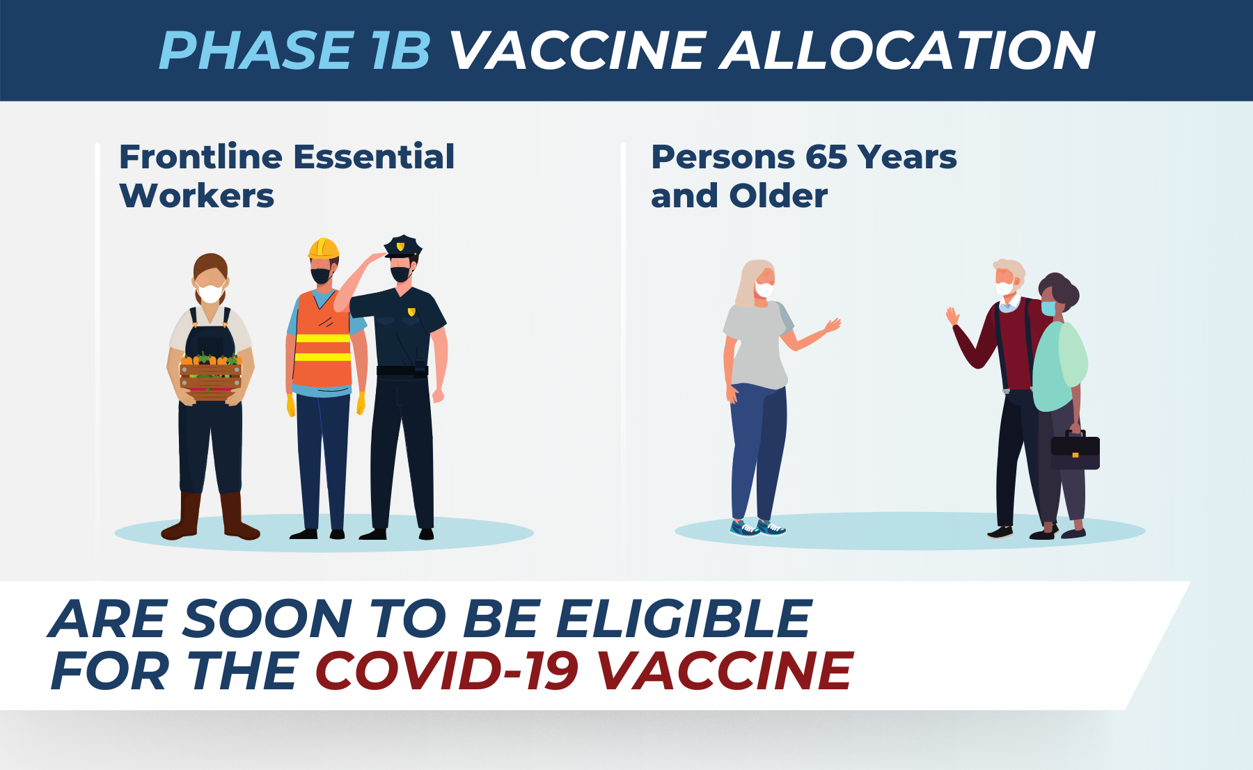 Vaccination Allocation - Phase 1B - Soon to be eligible. Frontline essential workers and persons 65 years and older.