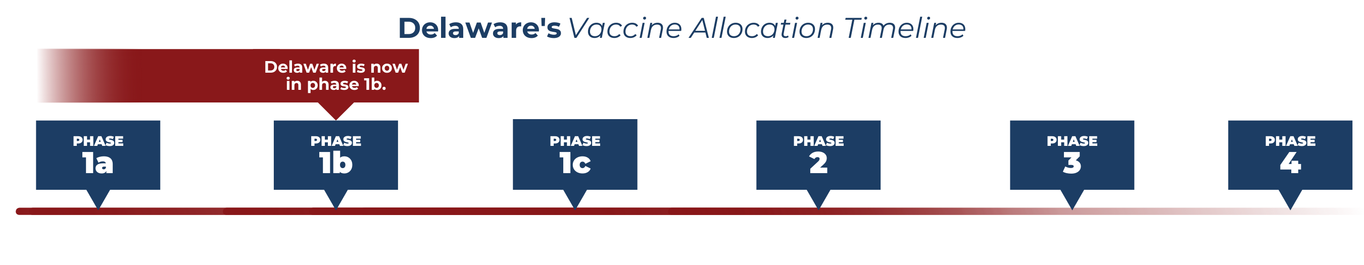 Delaware's Vaccine Allocation Timeline