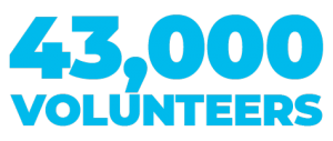 43,000 volunteers